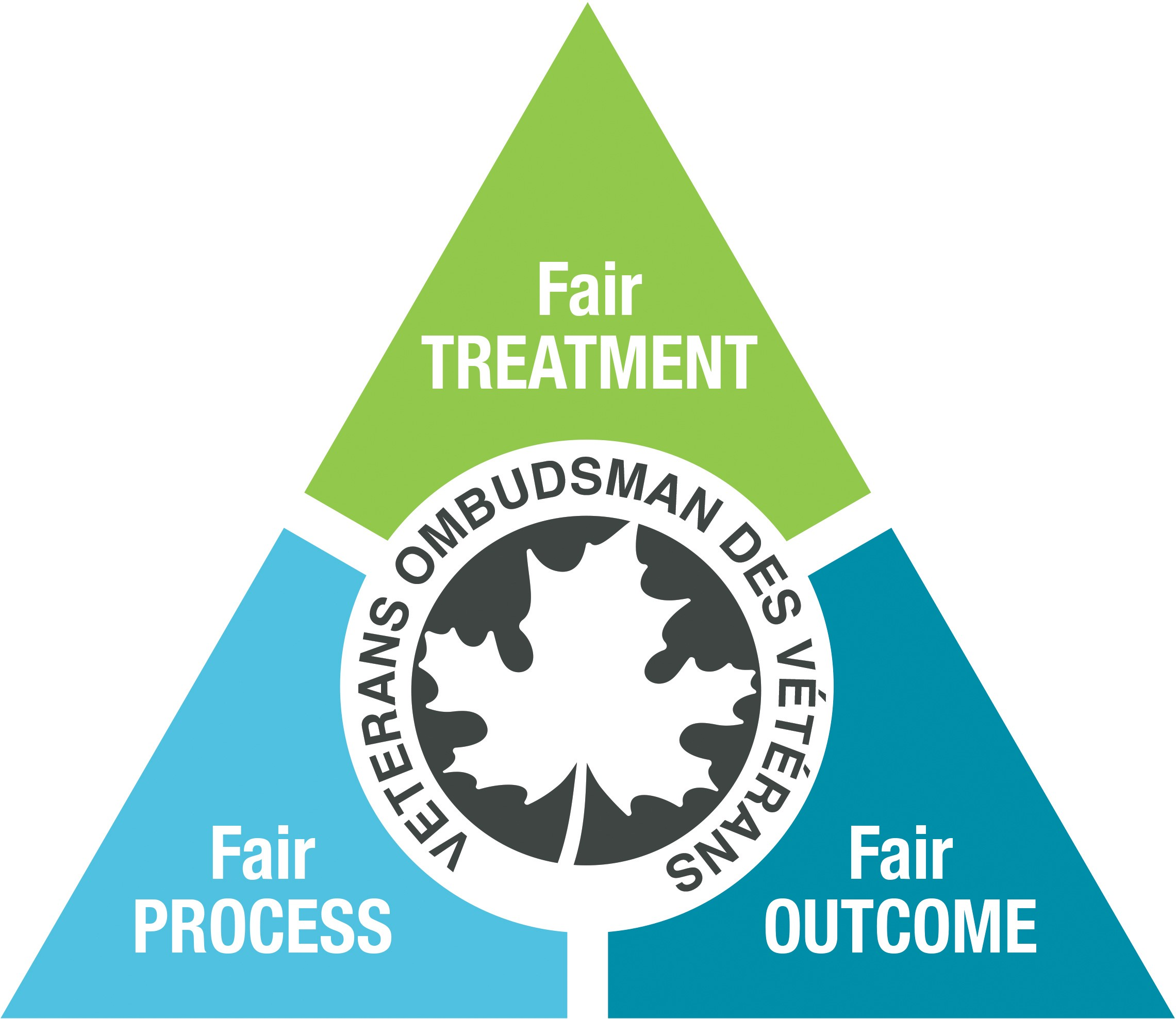 From the Ombudsman's Facebook Page - Page 2 Fairness-triangle-e