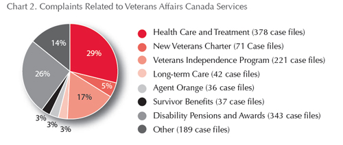Complaints related to Veterans Affairs Canada Services