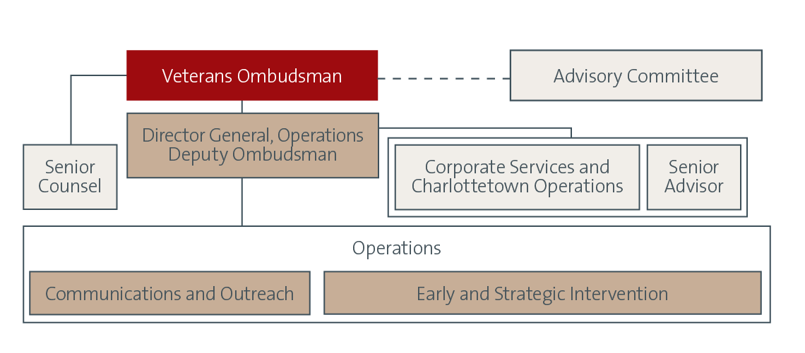 Organizational chart for the Office of the Veterans Ombudsman