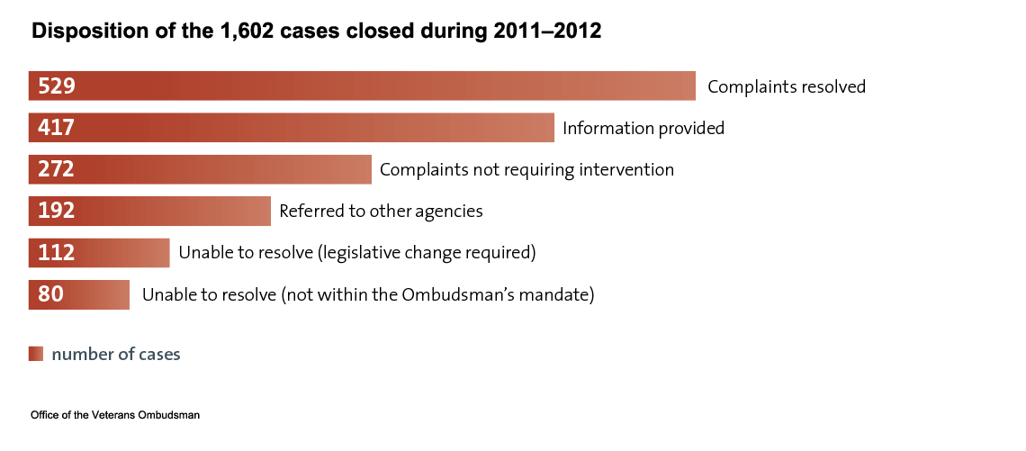 Graphic representation – a bar chart showing the breakdown of the top seven issues reported to the Office (78 percent of the 1,823 cases opened by the Office).