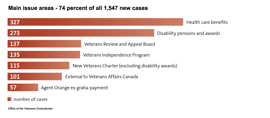 Disposition of the 1,602 cases closed during 2011–2012