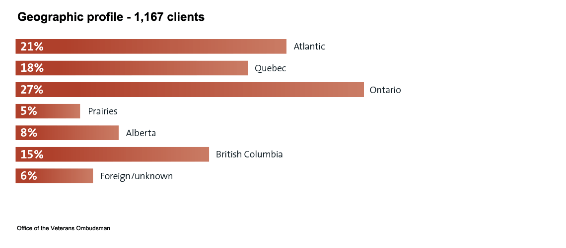Geographic profile 1,167 clients