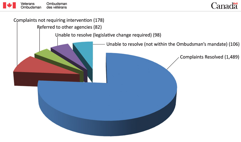 Pie Chart - Disposition of the 1,953 cases closed during 2012–2013