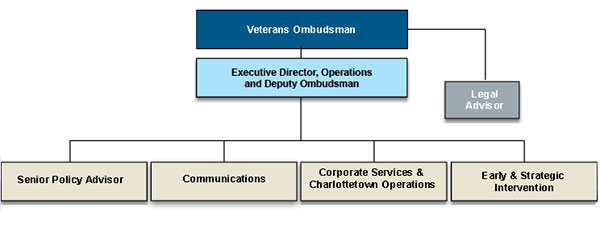 Structure of the Office Organizational Chart